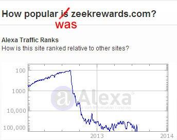 zeek rewards alexa rank
