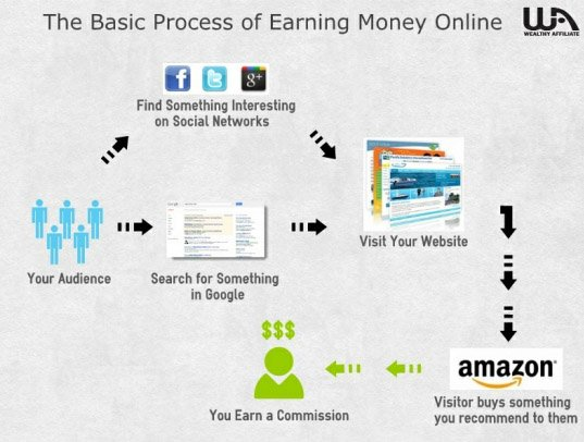 process of making money online