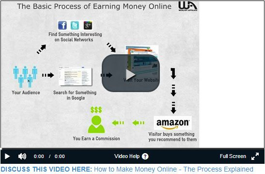 the basic process of earning money online
