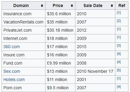 Top 10 List of most expensive domain names