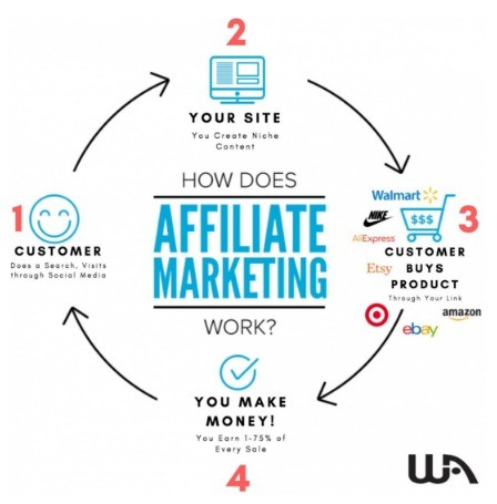 monetize wordpress website with affiliate marketing