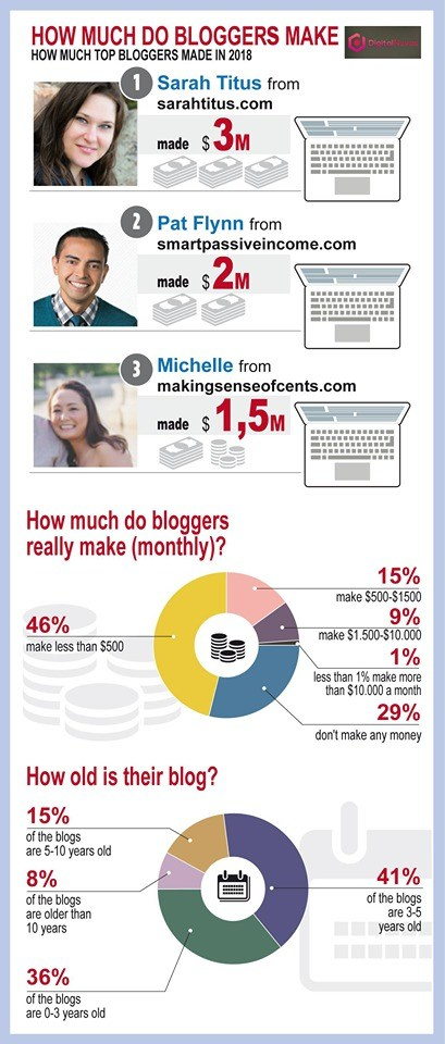 How much do bloggers make (infographic)