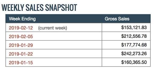 Robby Blanchard weekly sales snapshot clickbank