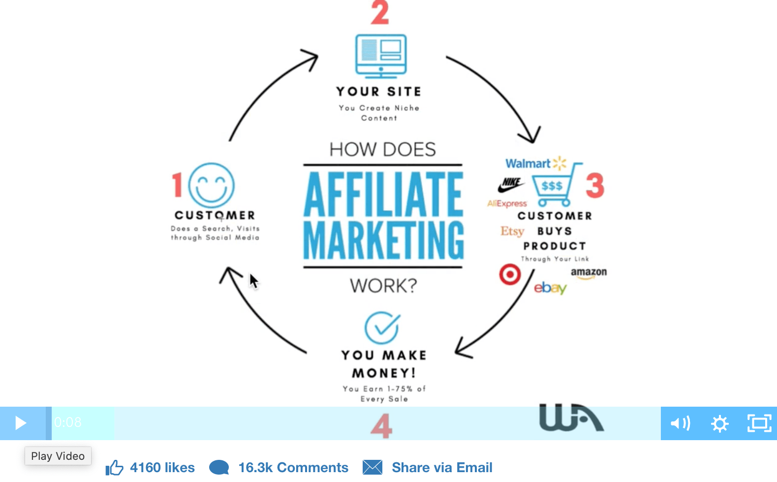 how does affiliate marketing work VIDEO